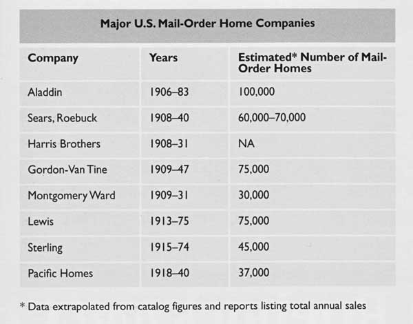 Chart of mail order house companies.
