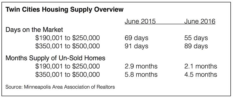 Housing supply overview.