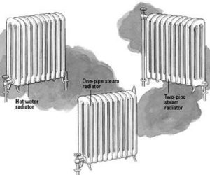 Illustration of 3 radiators.